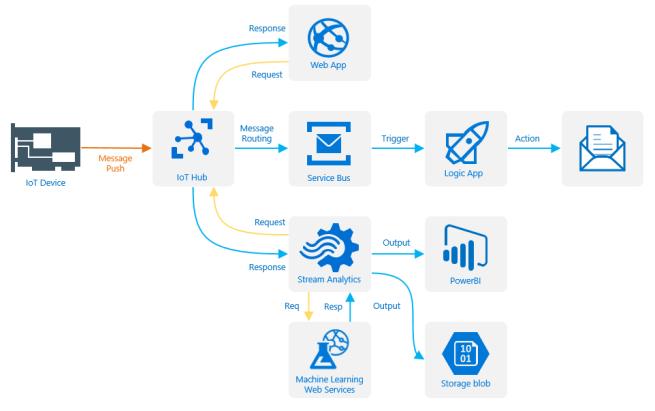 IoT_Solution_Diagram