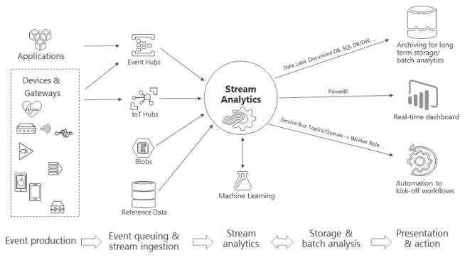 stream_analytics_intro_pipeline