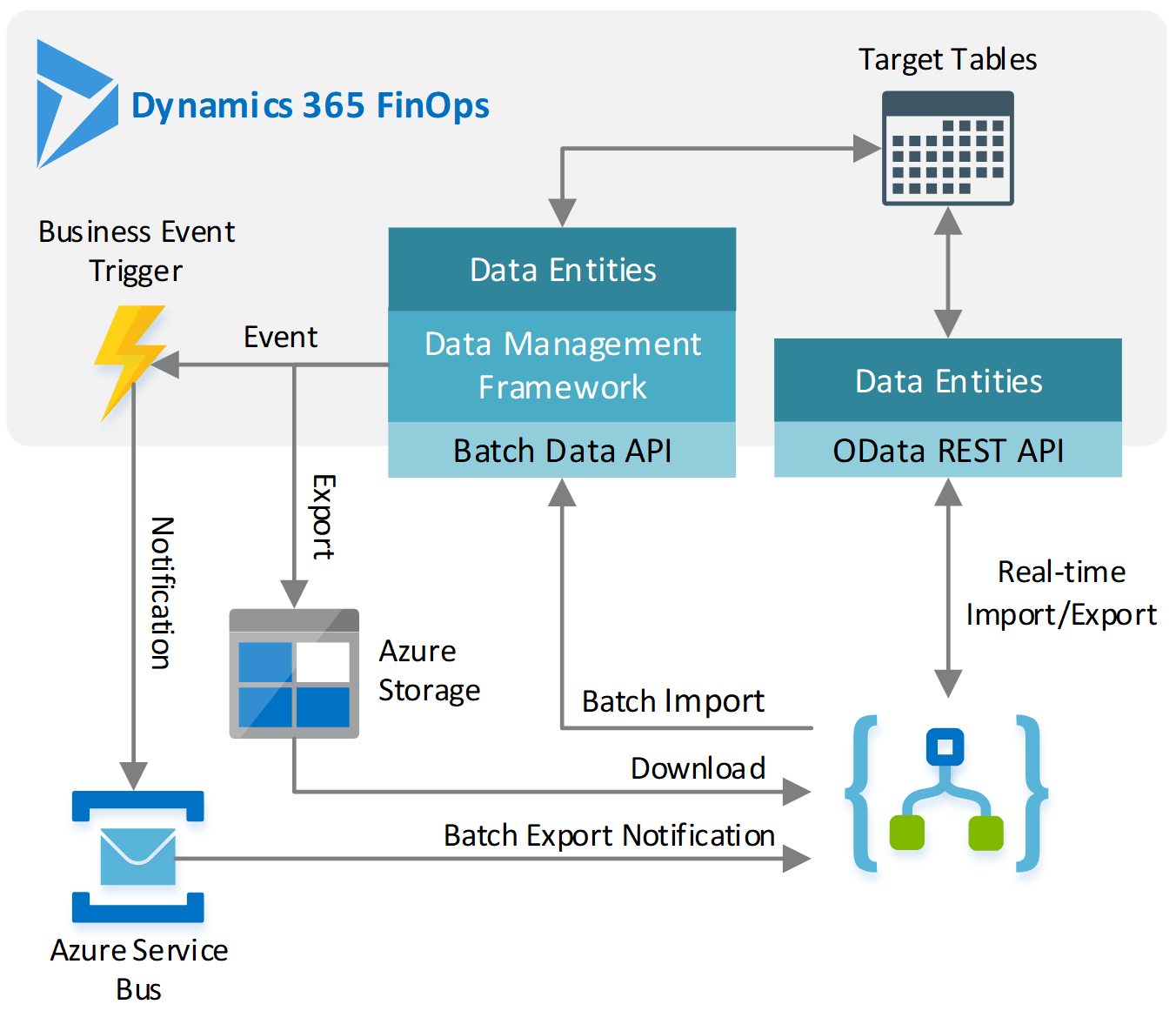 azure queue architecture diagram business events for dynamics 365 for finance and operations     yeap  business events for dynamics 365 for